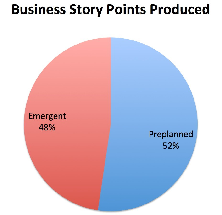 Business Story Points Produced