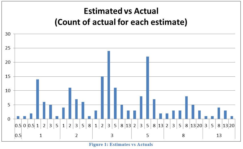 Agile Estimation: Points vs Hours | Agile Alliance