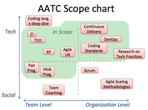 AATC_scope_chart