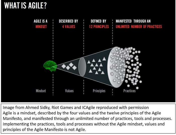 What is Agile? by Ahmed Sidky, Riot Games, and ICAgile