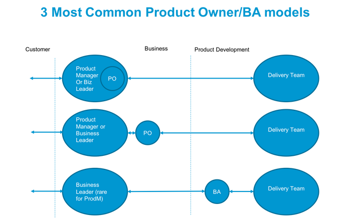Product ownership models