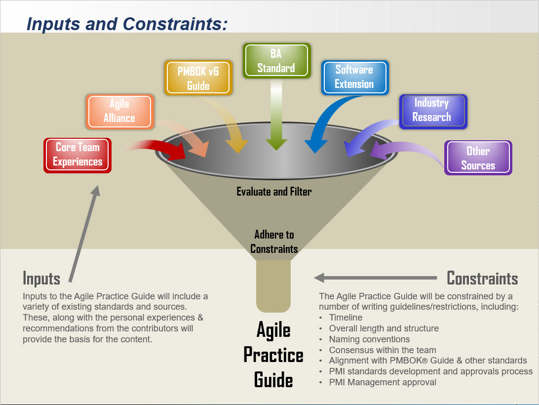 Agile Practice Guide: Inputs and Constraints