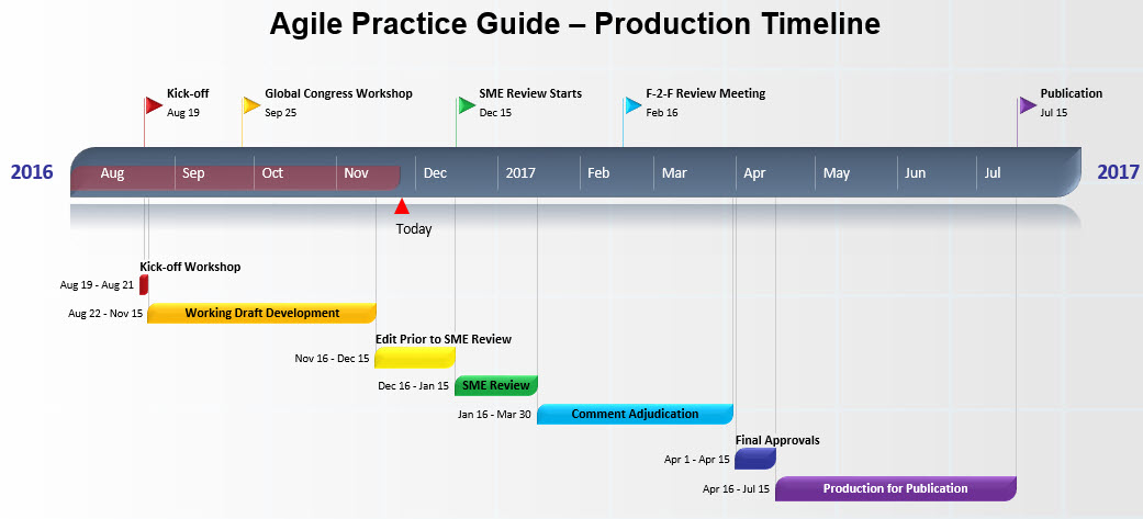 Agile Practice Guide: Production Timeline