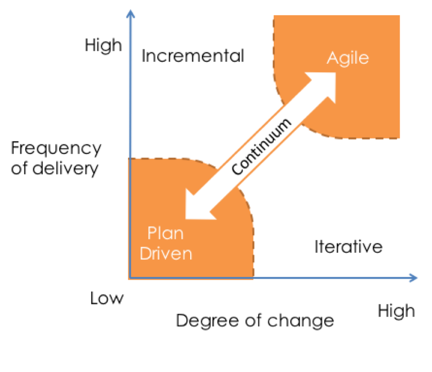 Project lifecycle continuum