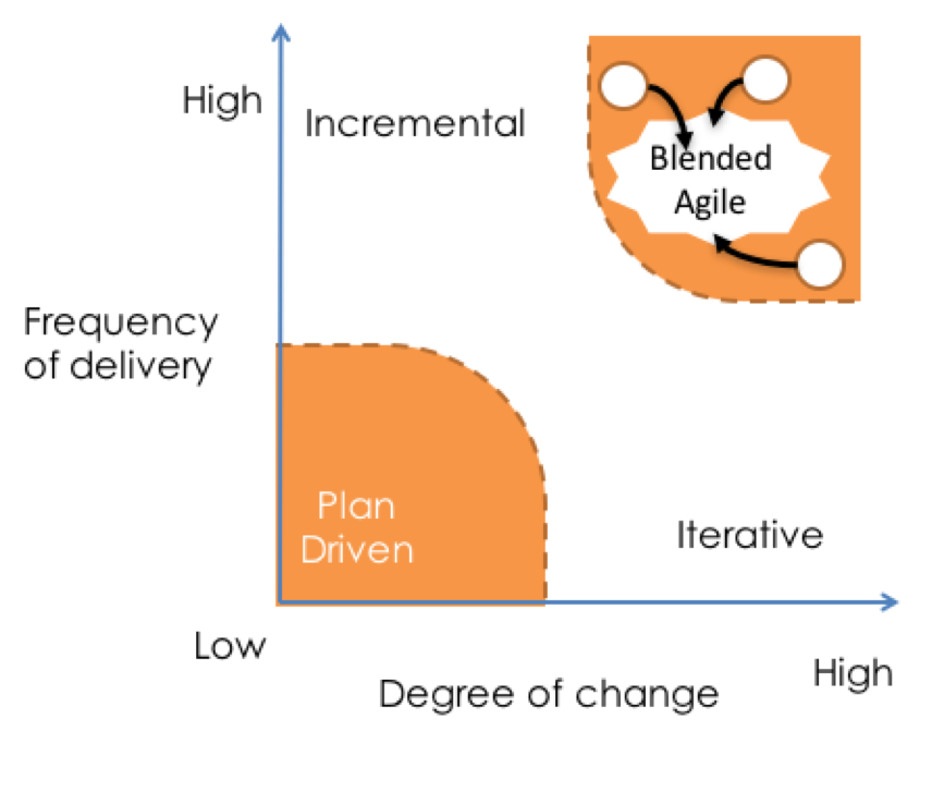 Blended vs. Hybrid Agile