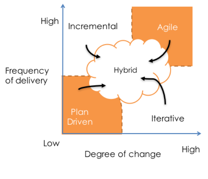 Hybrid Agile is the combination of Agile methods with other non-Agile techniques