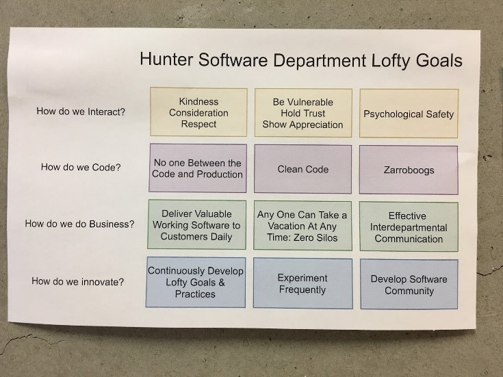 A Culture of Improvement & Experimentation | Agile Alliance