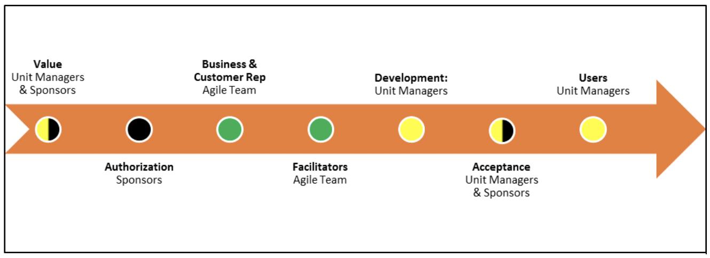 Agile to Agile Model