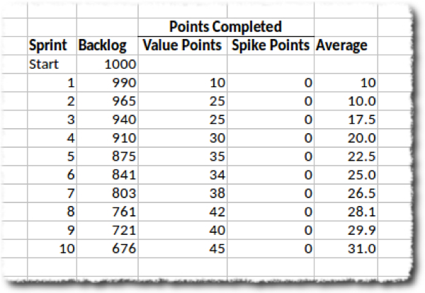 Sizing Spikes with Story Points