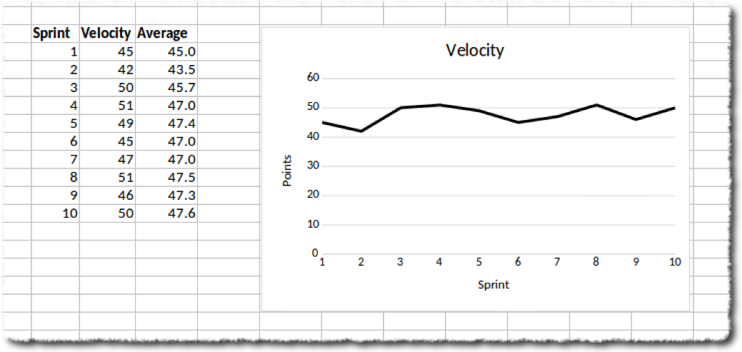 The Practice of Sizing Spikes with Story Points | Agile Alliance