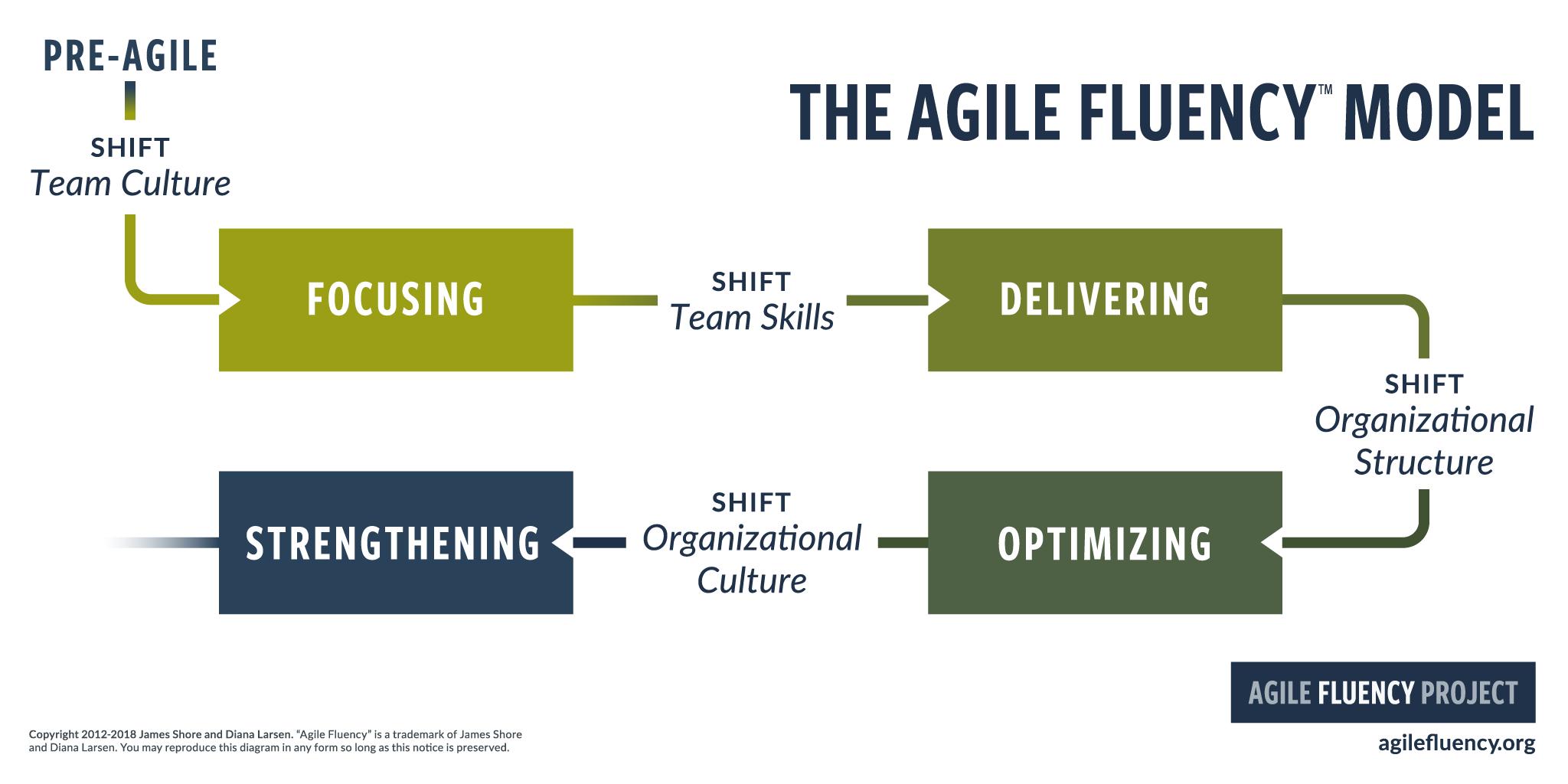 Agile Fluency Model