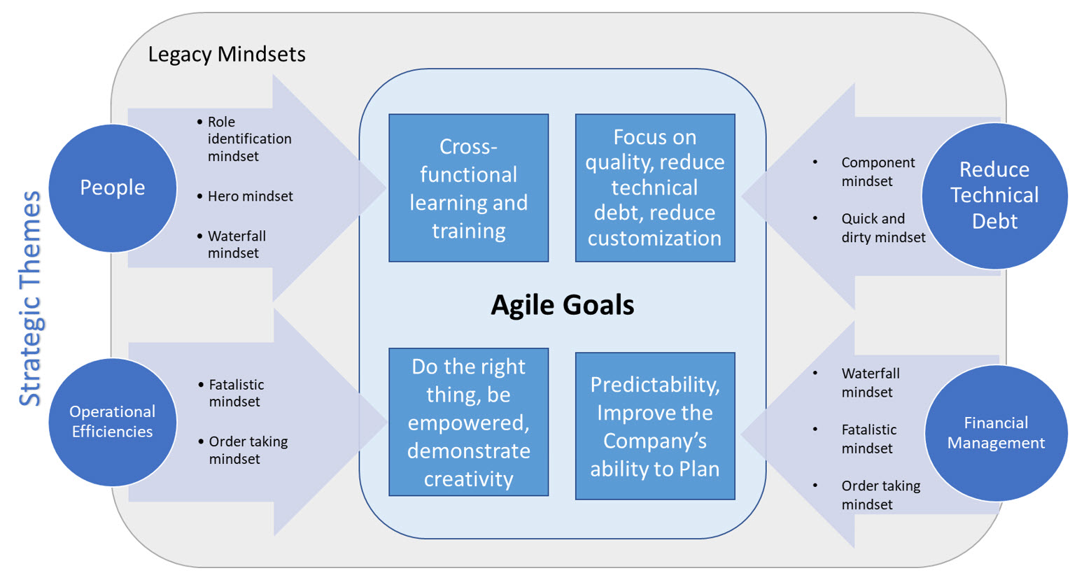 Transforming Mindsets to Accelerate an Agile ...