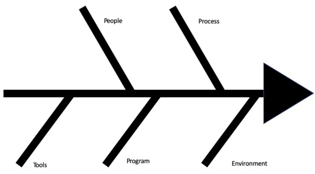 fishbone diagram agile