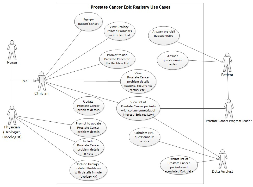 Scaling Agile For Larger Electronic Health Record Based
